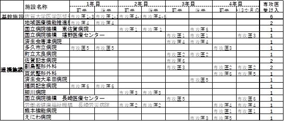 研修病院別ローテション表