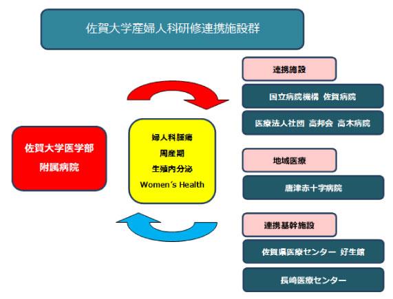 佐賀大学産婦人科研修プログラムの概要