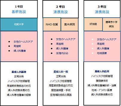 産科人科専門医療人育成研修プログラムの概要(例)